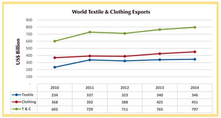 report on textile industry of pakistan